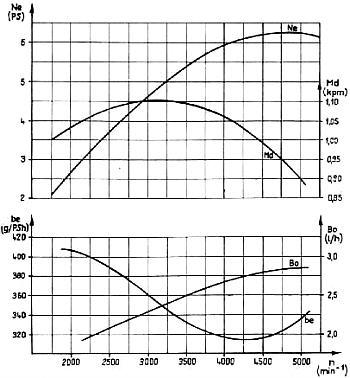 Faltbootbasteln: Forelle 6 - Aussenborder